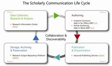 scholarly communication lifecycle